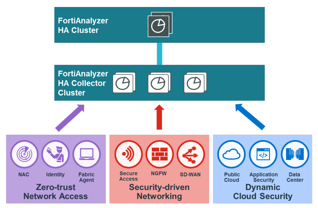 Simplify SOC Operations for the Security Fabric with FortiAnalyzer